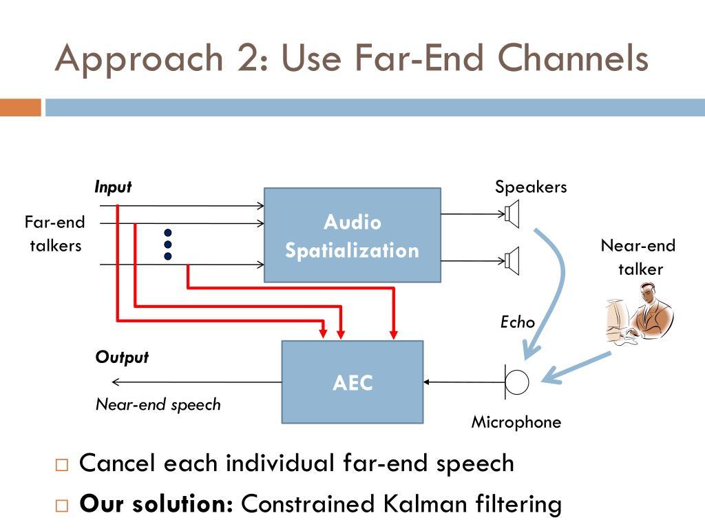 Approach 2: Use Far-End Channels