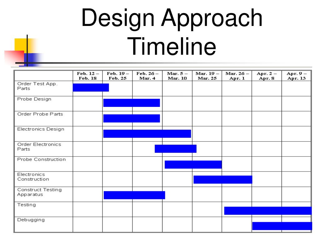 Design Approach Timeline