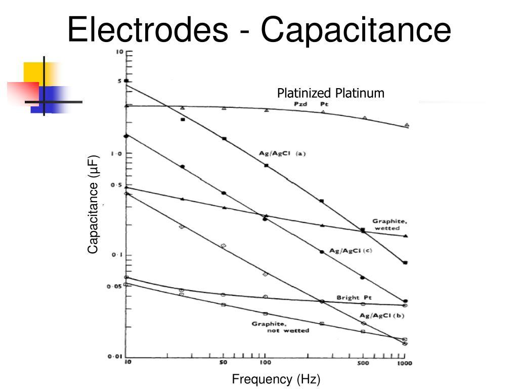 Electrodes - Capacitance
