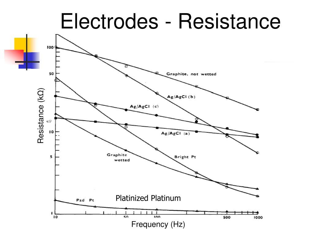 Electrodes - Resistance