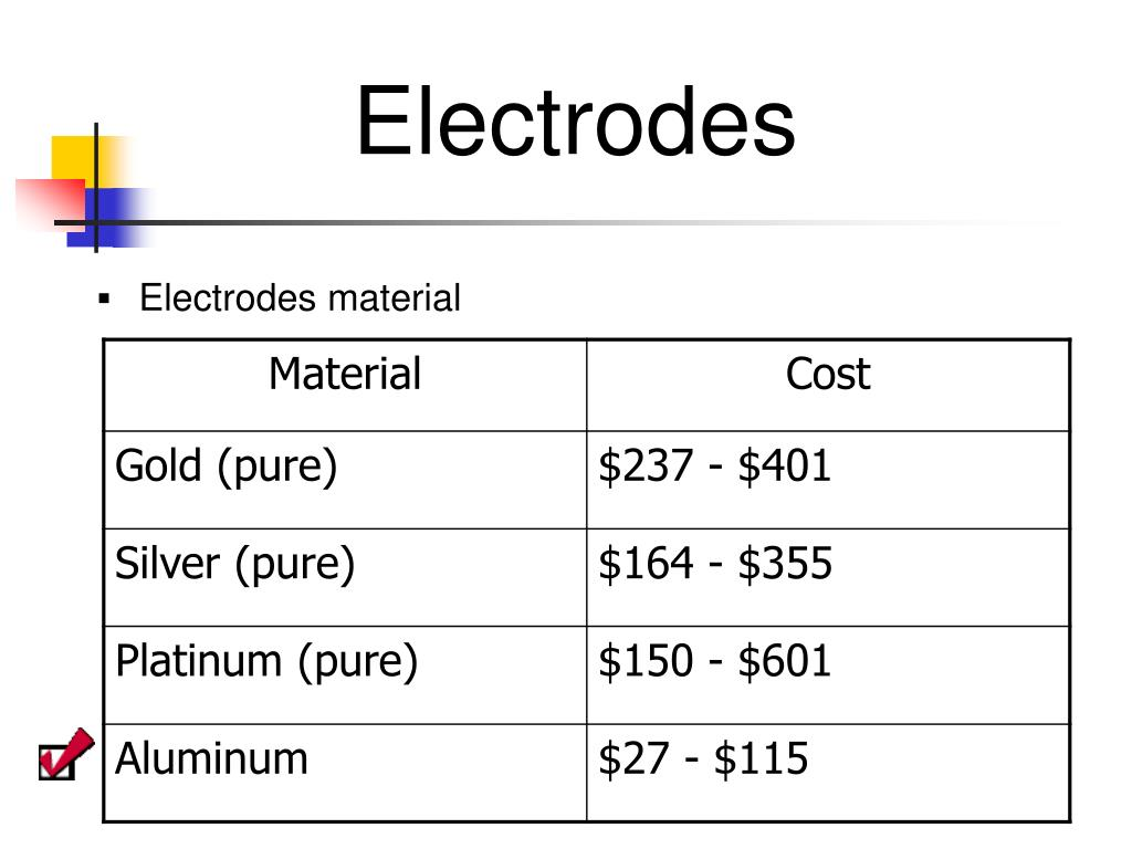 Electrodes material