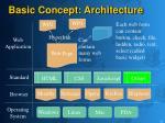basic concept architecture