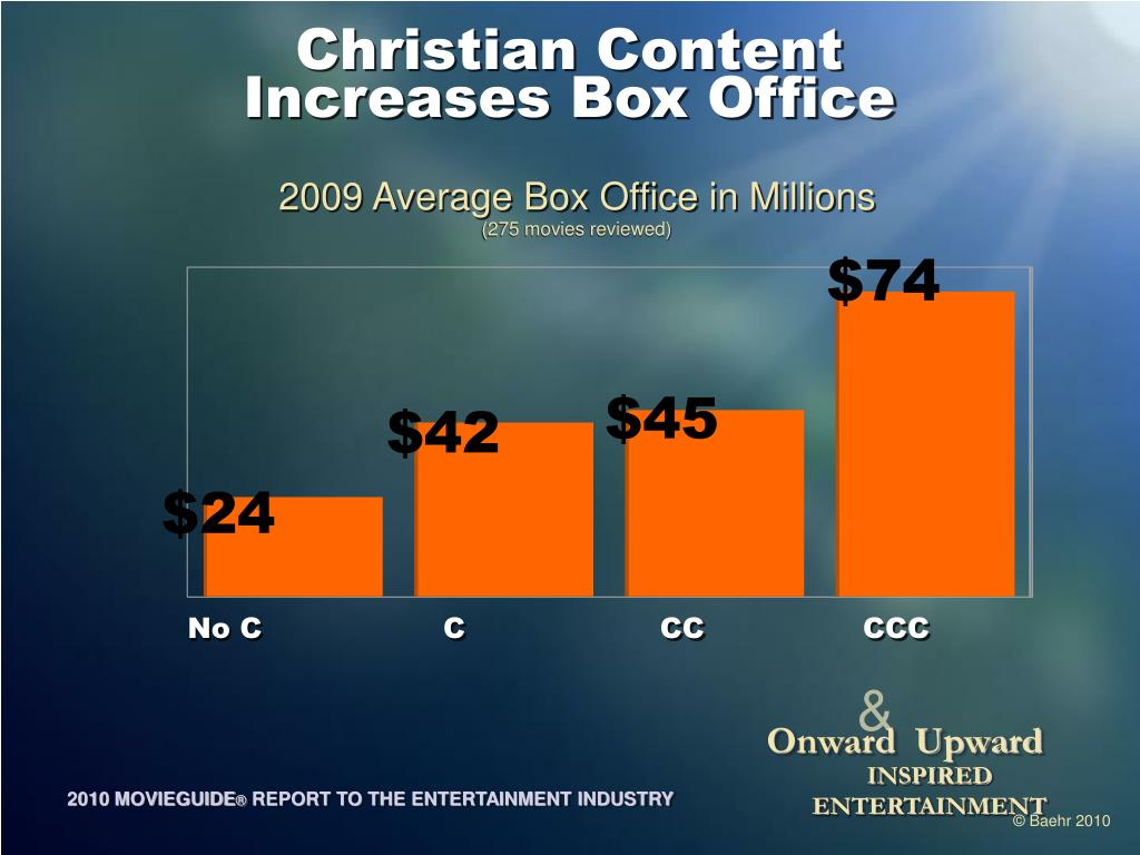 Christian Content
