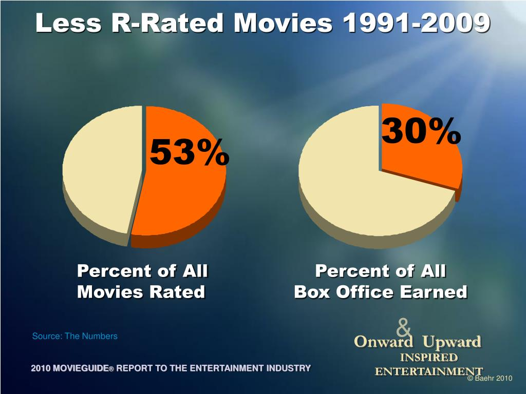 Less R-Rated Movies 1991-2009