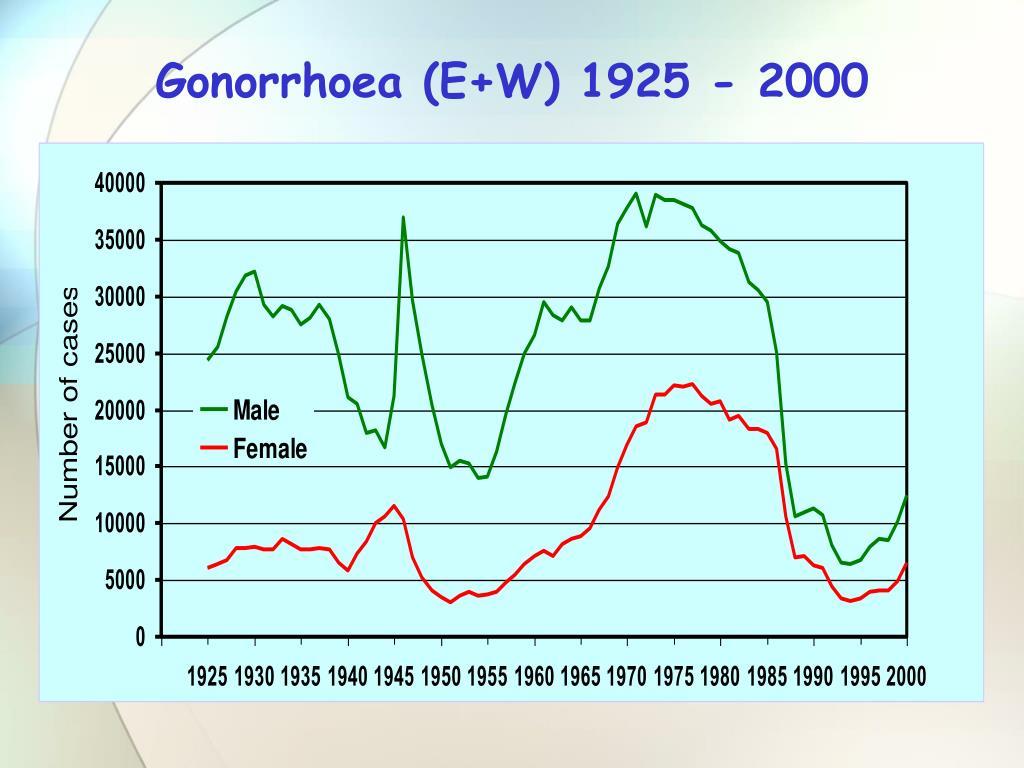 Gonorrhoea (E+W) 1925 - 2000