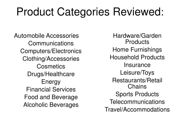 Product Categories Reviewed