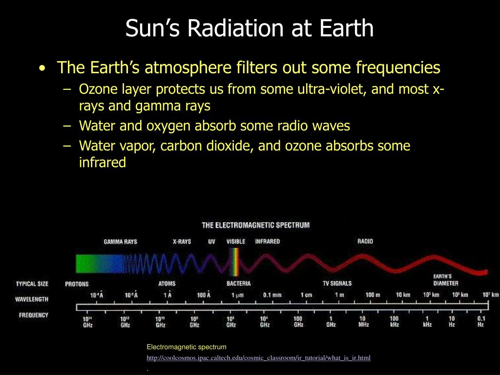Sun's Radiation at Earth