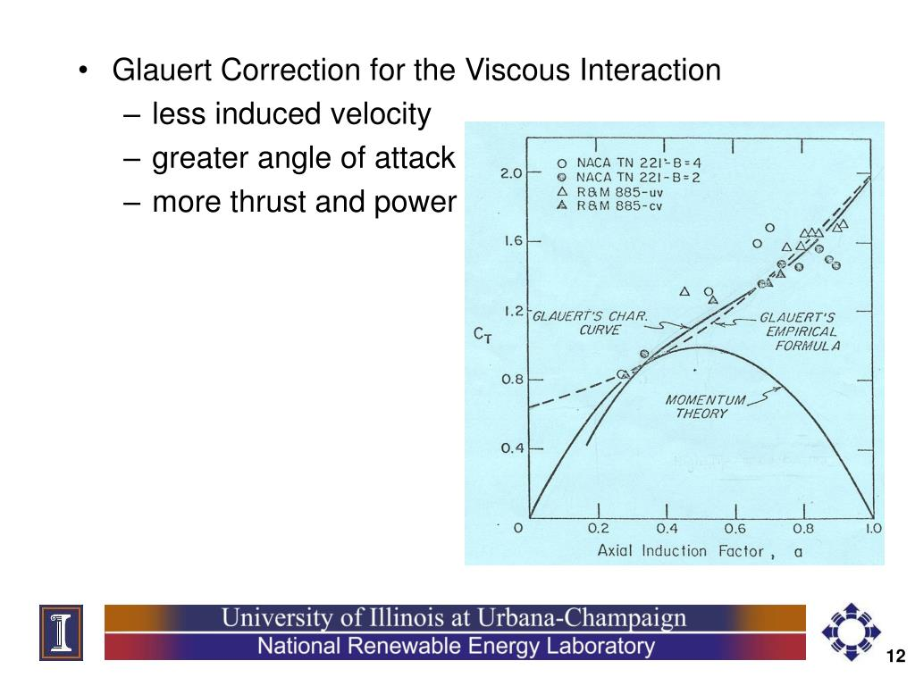 Glauert Correction for the Viscous Interaction