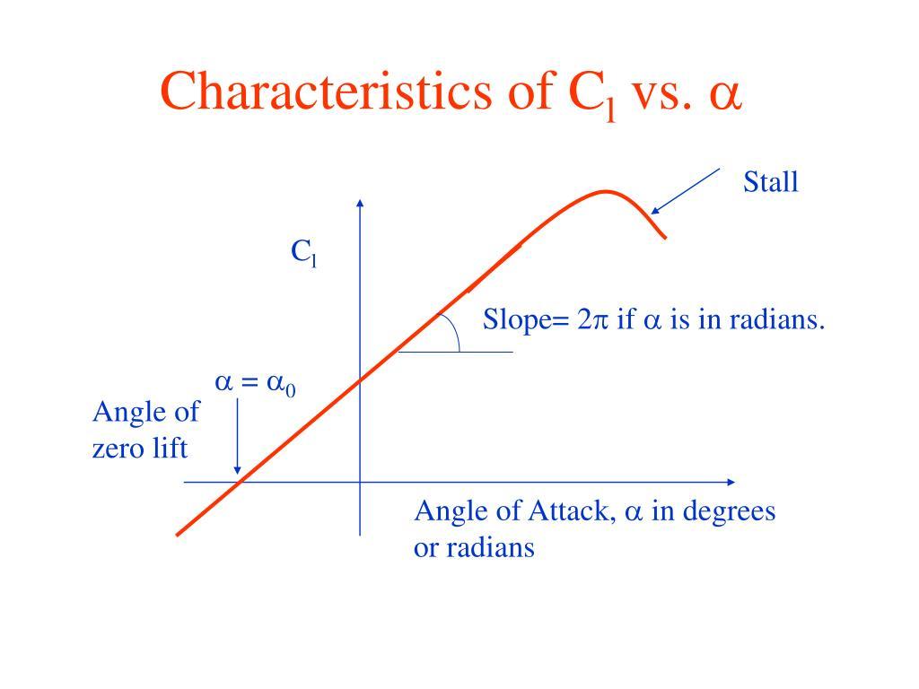Characteristics of C