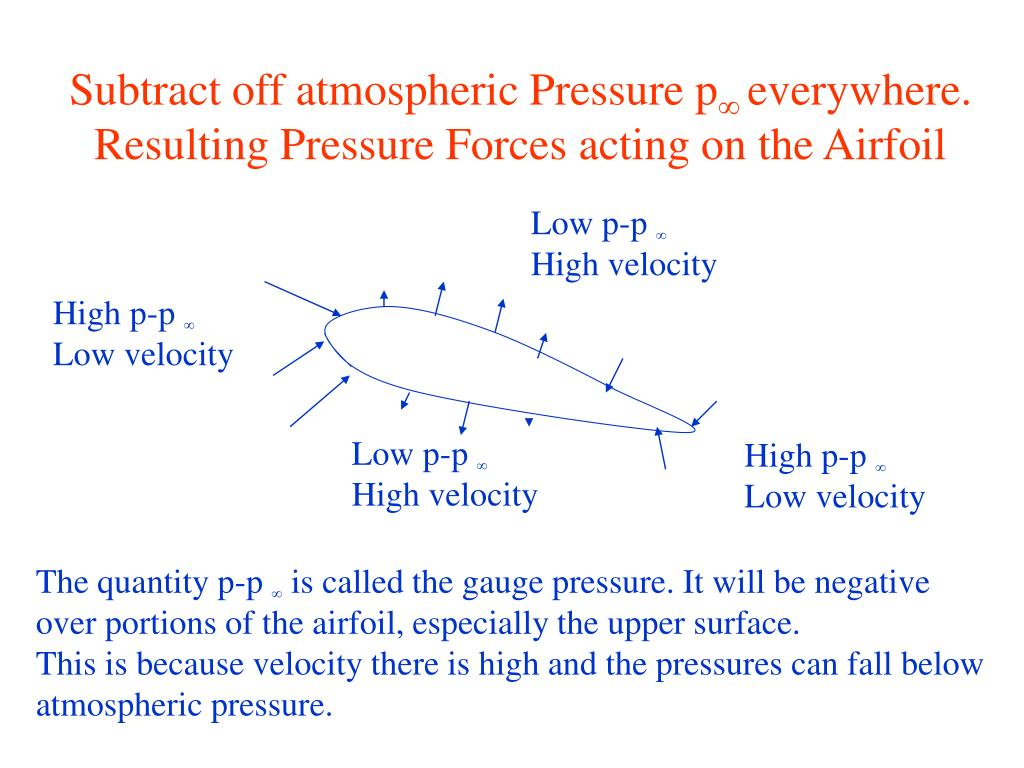 Subtract off atmospheric Pressure p