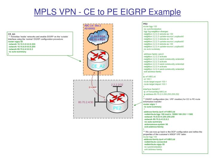 MPLS VPN - CE to PE EIGRP Example