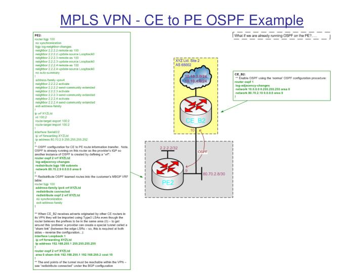 MPLS VPN - CE to PE OSPF Example