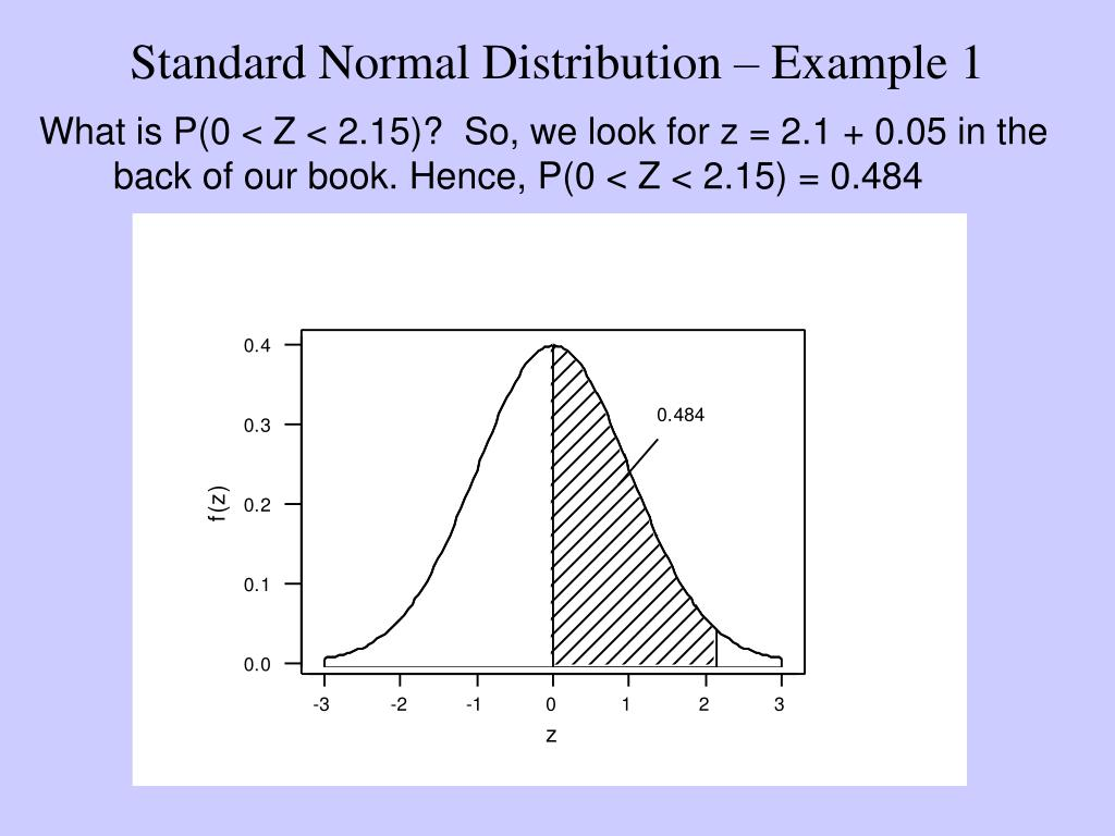 Standard Normal Distribution – Example 1