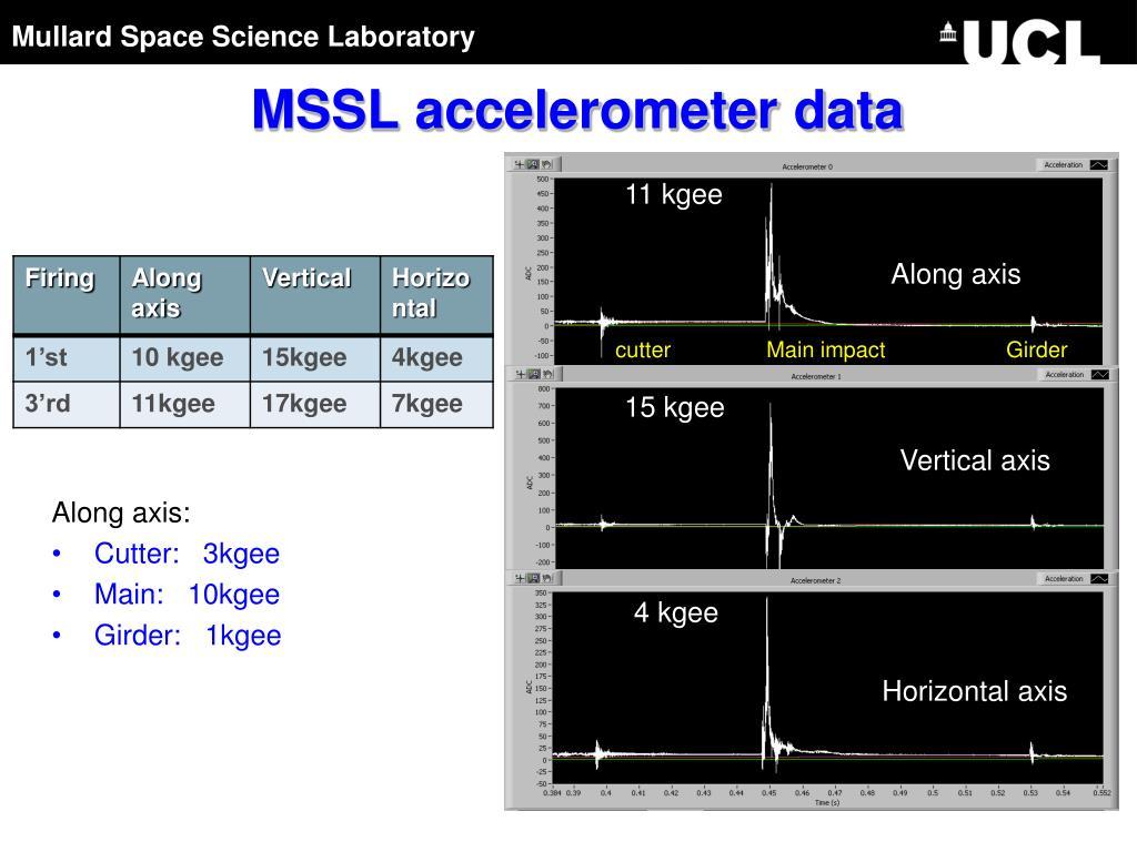 MSSL accelerometer data