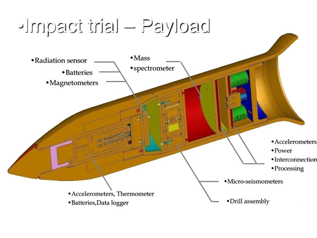 Impact trial – Payload