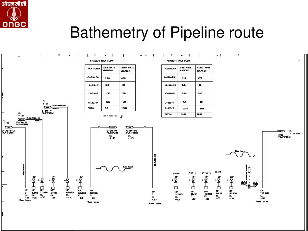 Bathemetry of Pipeline route