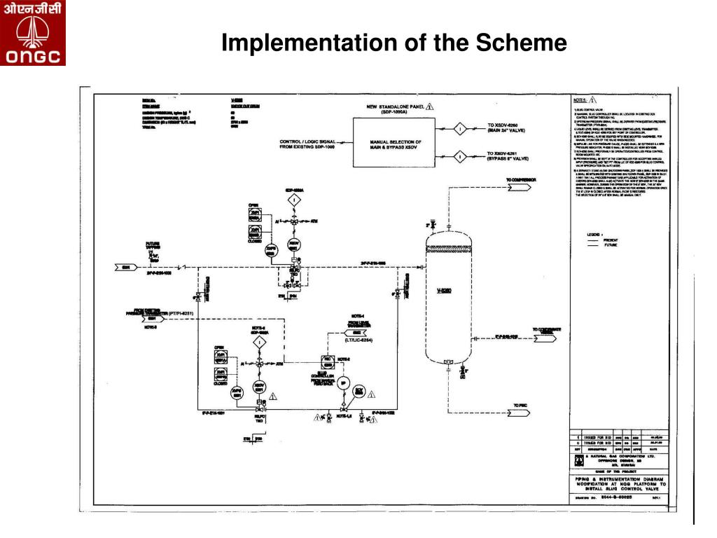 Implementation of the Scheme