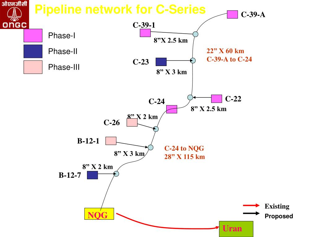 Pipeline network for C-Series