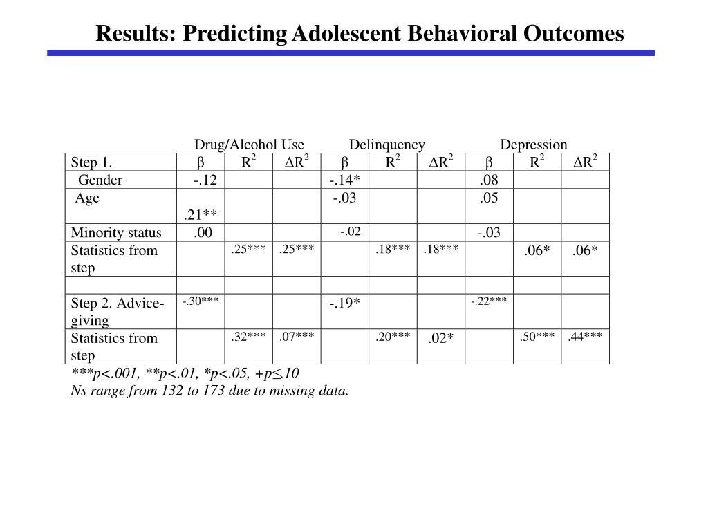 Results: Predicting Adolescent Behavioral Outcomes