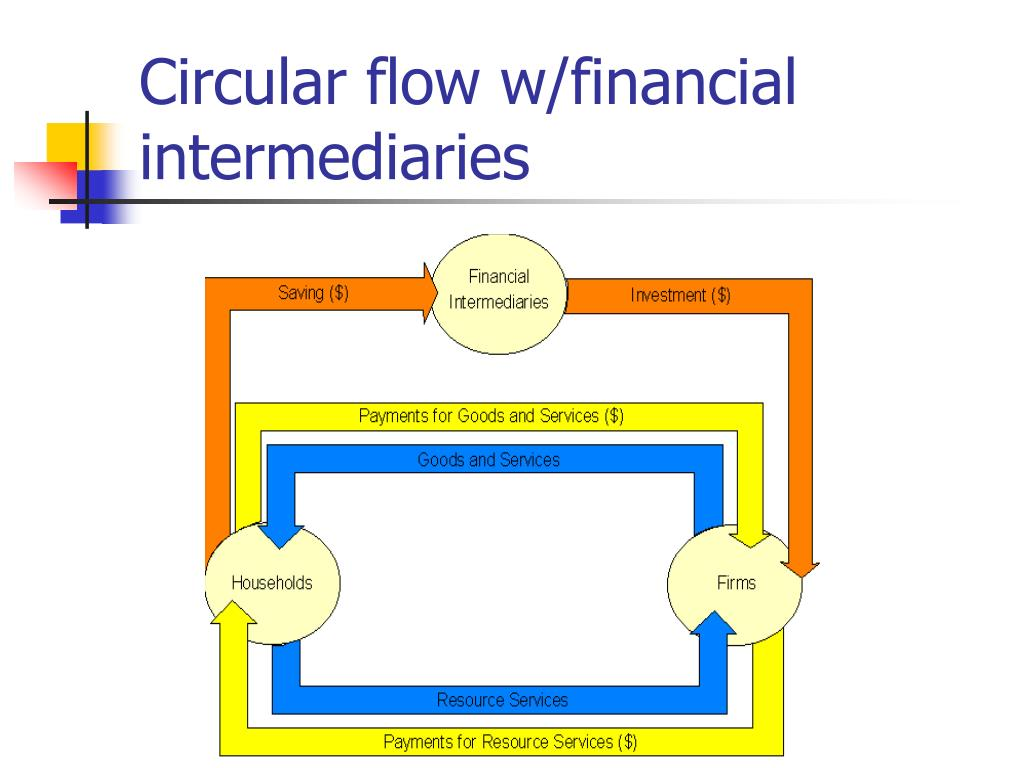 Circular flow w/financial intermediaries