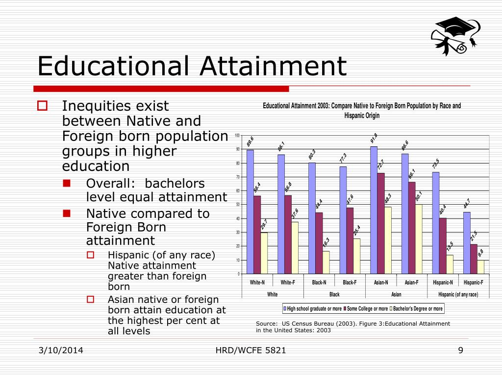 higher education and educational attainment Educational attainment in the united states: 2015  education or higher but were no more likely than  see the 2010 census brief, overview of race and hispanic .