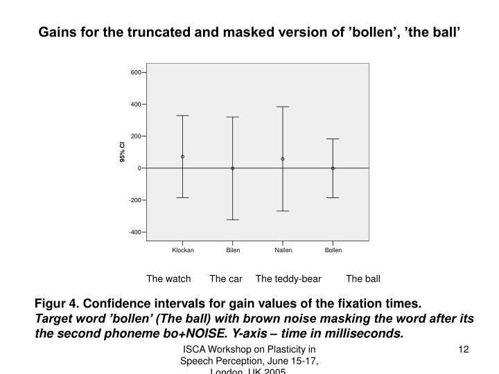 Gains for the truncated and masked version of 'bollen', 'the ball'