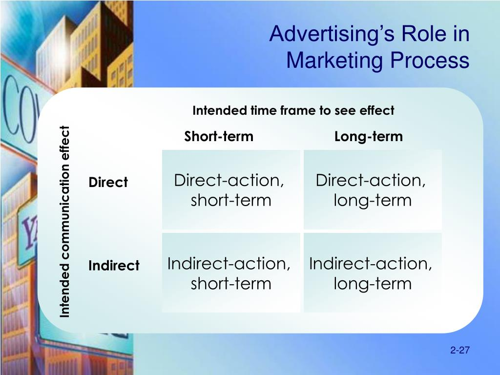 Advertising's Role in
