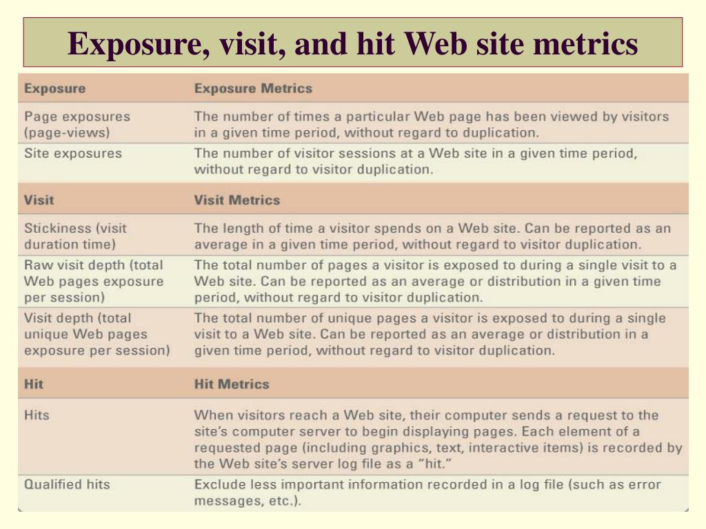 Exposure, visit, and hit Web site metrics