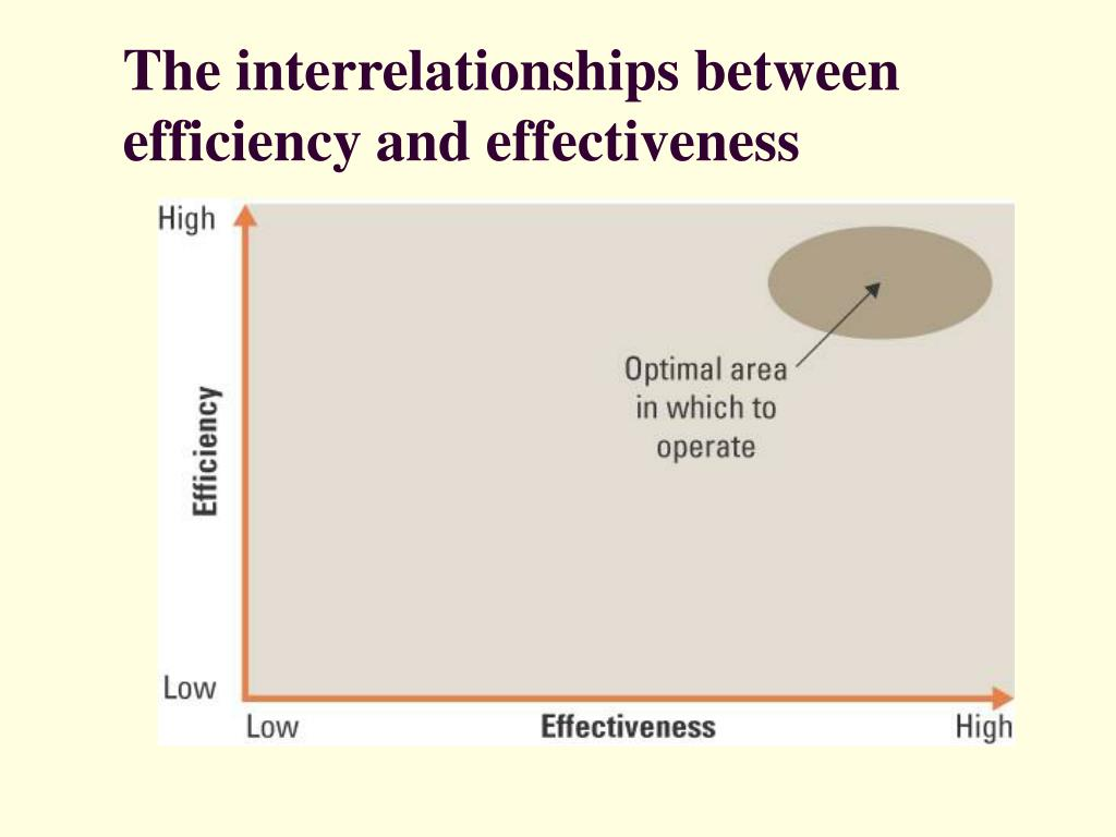 The interrelationships between efficiency and effectiveness