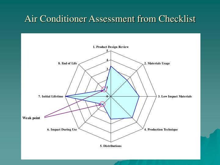 Air Conditioner Assessment