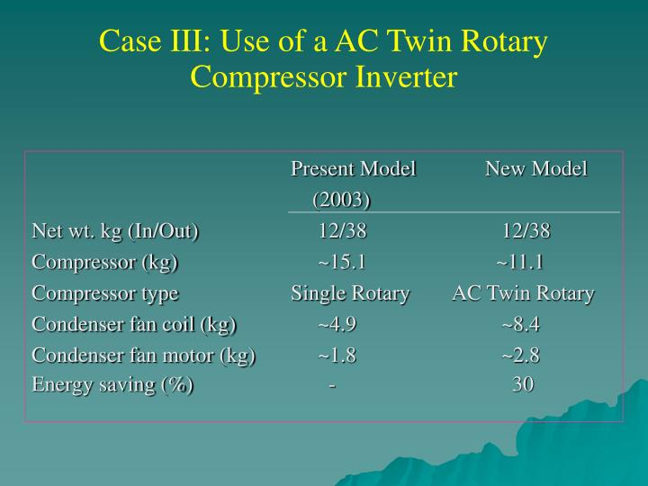 Case III: Use of a AC Twin Rotary Compressor Inverter
