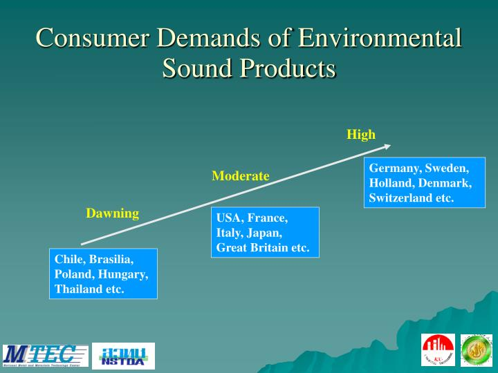 Consumer Demands of Environmental Sound Products
