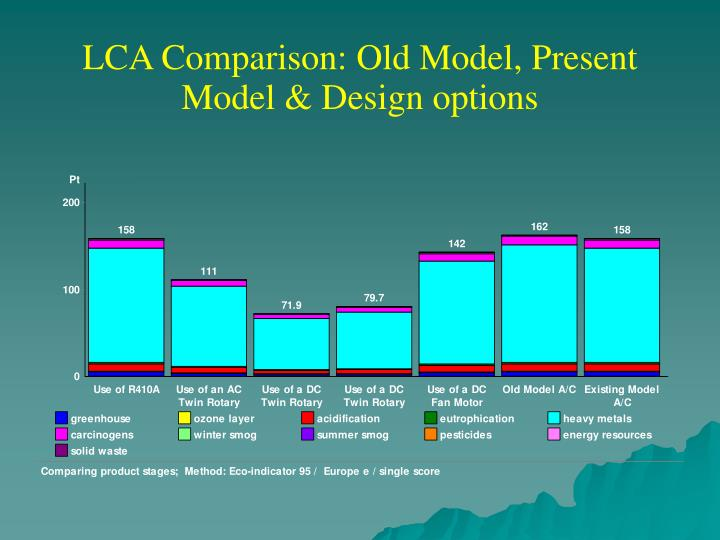 LCA Comparison: Old Model, Present Model & Design options