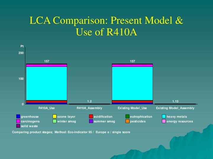 LCA Comparison: Present Model &