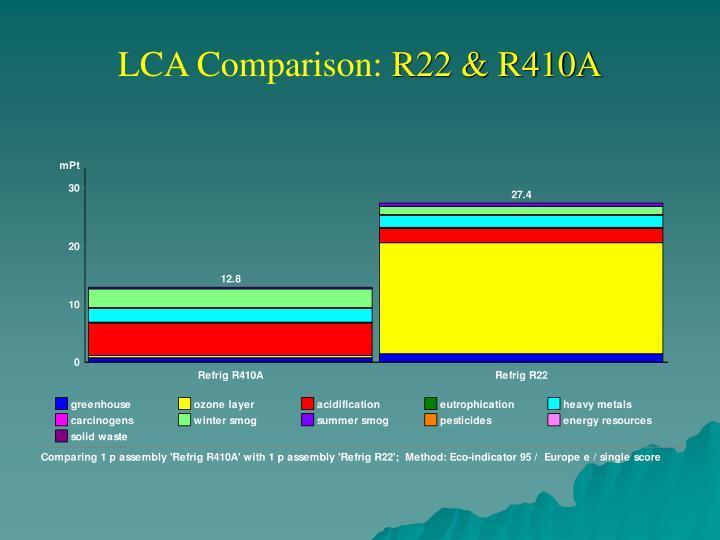 LCA Comparison: