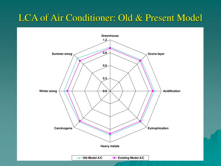 LCA of Air Conditioner: Old & Present Model