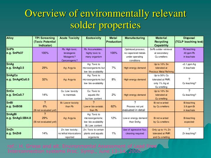 Overview of environmentally relevant solder properties