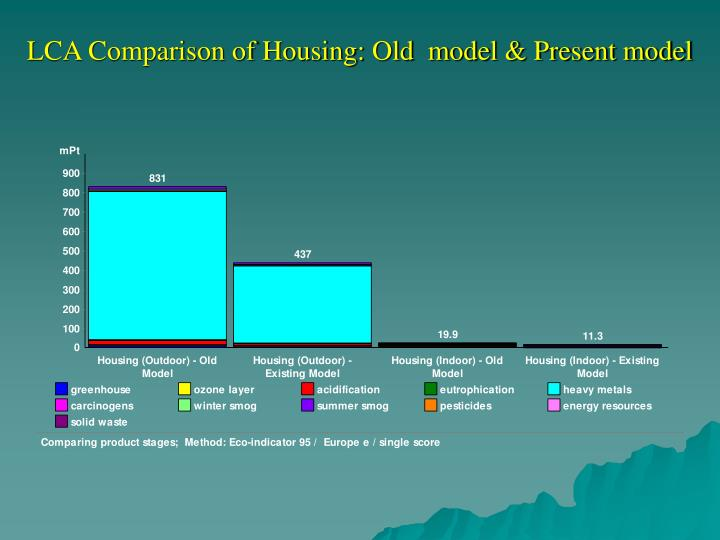 LCA Comparison of Housing: Old  model & Present model