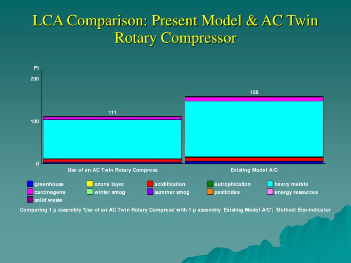 LCA Comparison: Present Model & AC Twin Rotary Compressor