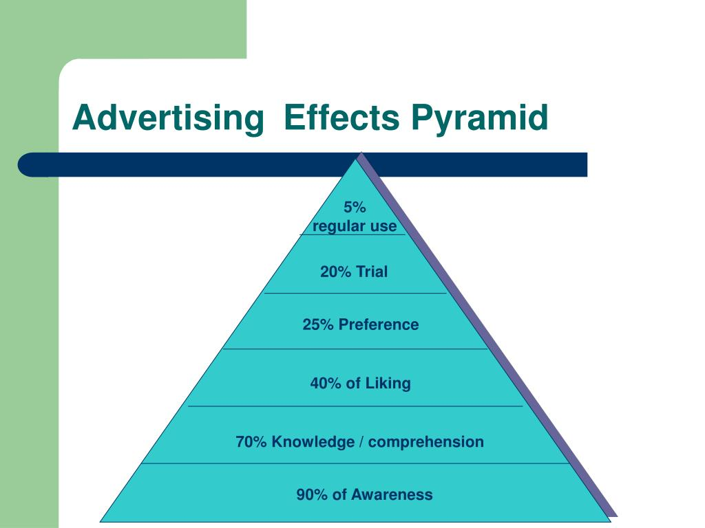 Advertising	Effects Pyramid