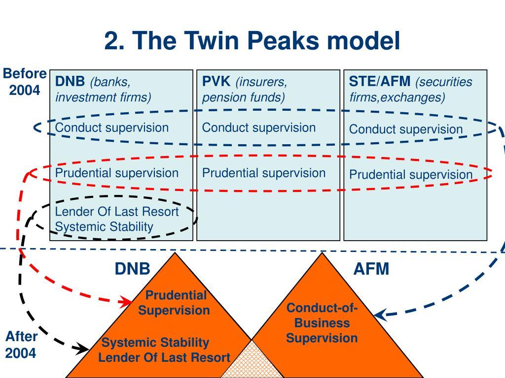 2. The Twin Peaks model