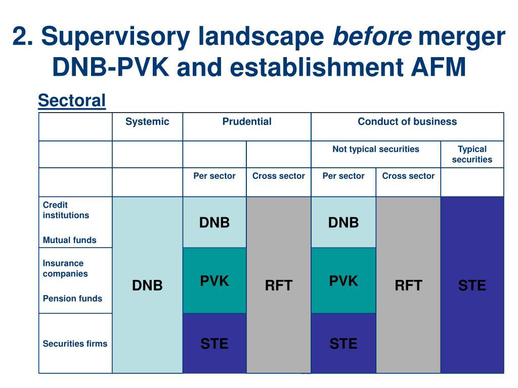 2. Supervisory landscape