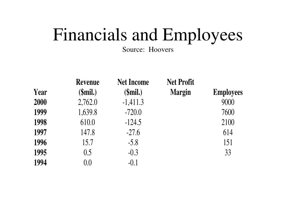 Financials and Employees