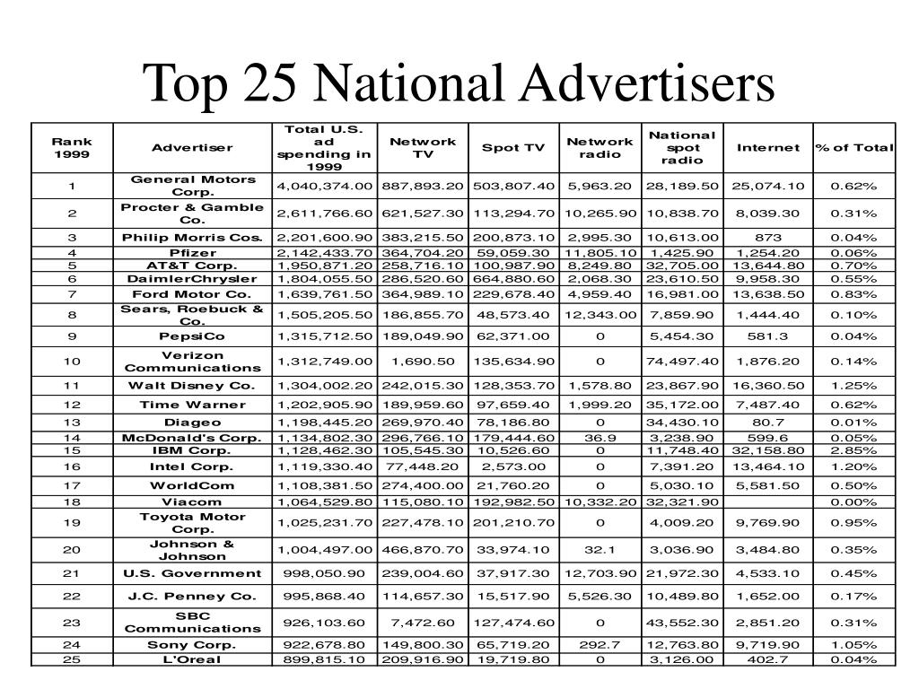Top 25 National Advertisers