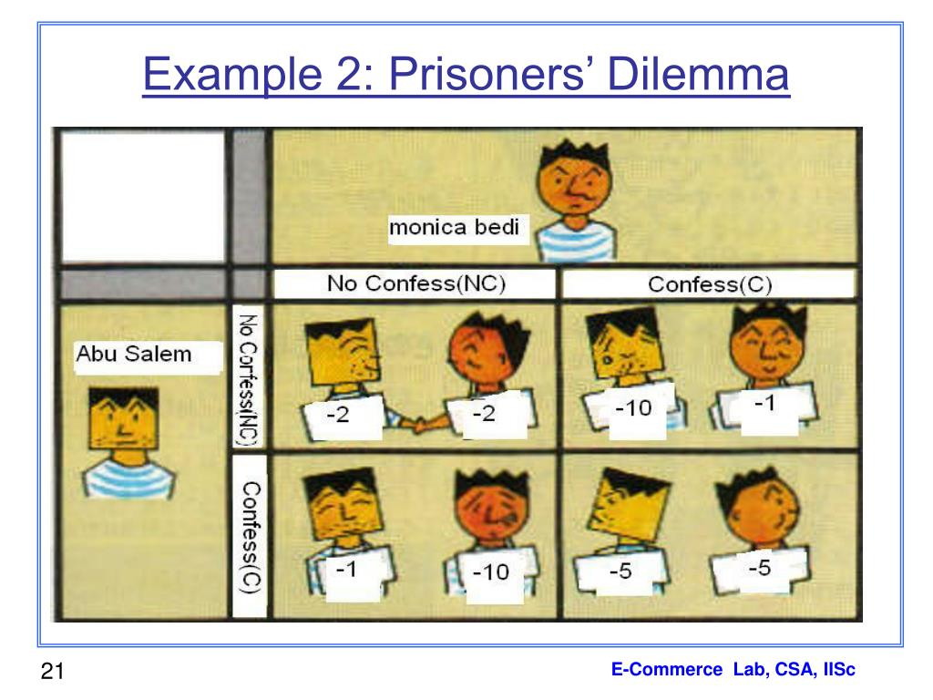 Example 2: Prisoners' Dilemma
