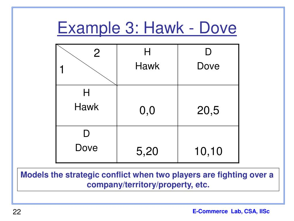 Example 3: Hawk - Dove