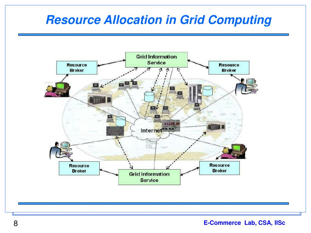Resource Allocation in Grid Computing
