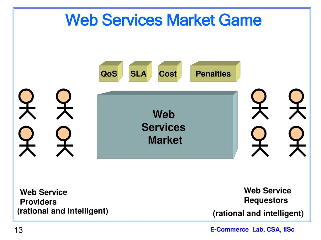 Web Services Market Game