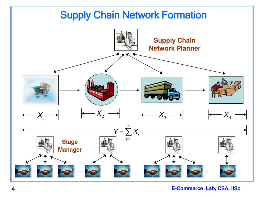 Supply Chain Network Formation