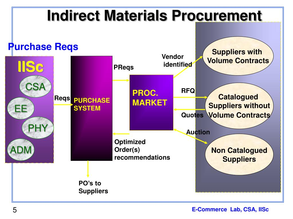 Indirect Materials Procurement